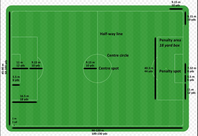 Measurements of soccer field