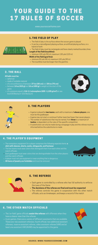 Infographic Rules-of-Soccer-1-6