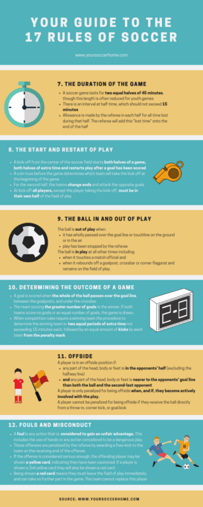 Infographic Rules-of-Soccer-7-12