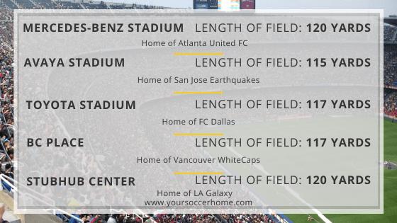 List of the length of MLS Soccer fields