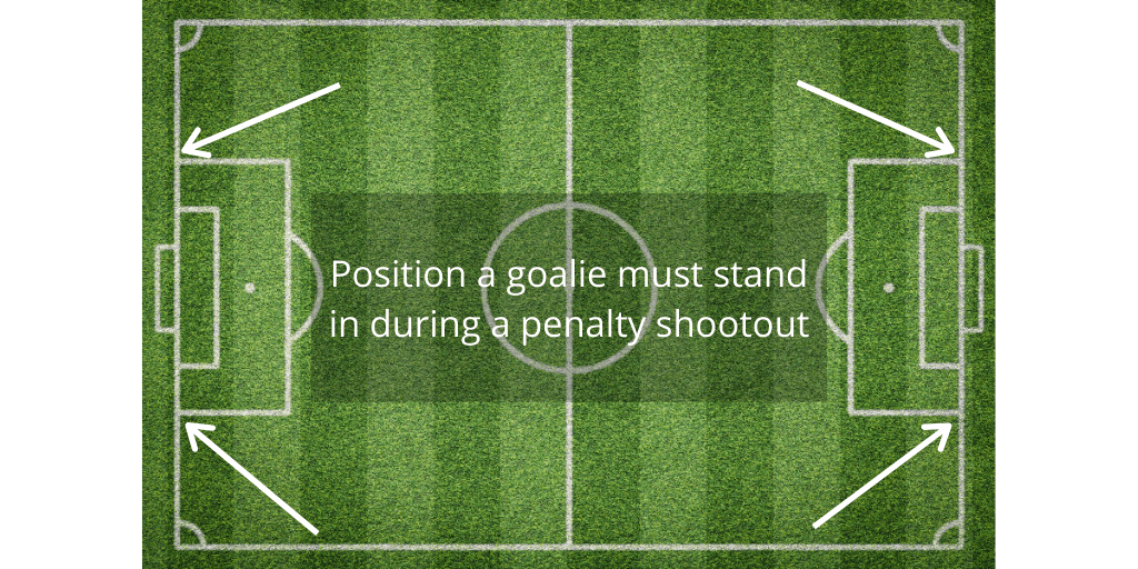 Image showing position a soccer goalie stands in during a penalty shootout