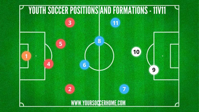 soccer positions 11v11