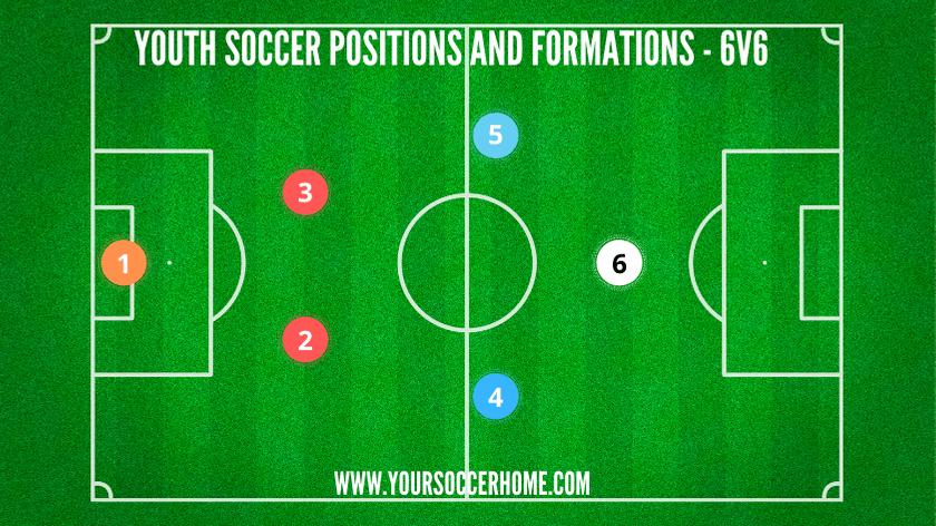 youth soccer position diagram 6v6