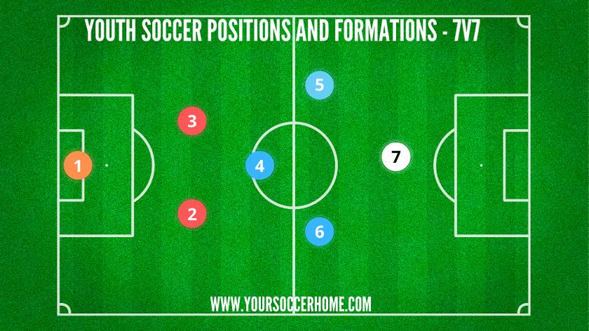 youth soccer position diagram 7v7