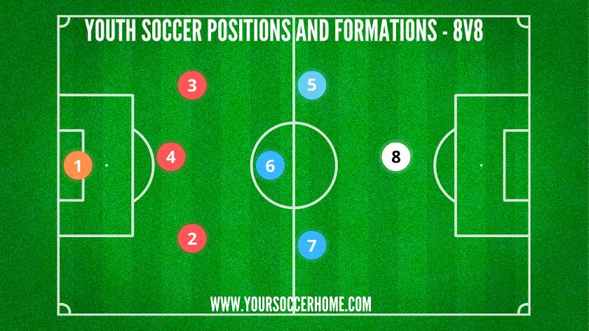 youth soccer position diagram 8v8