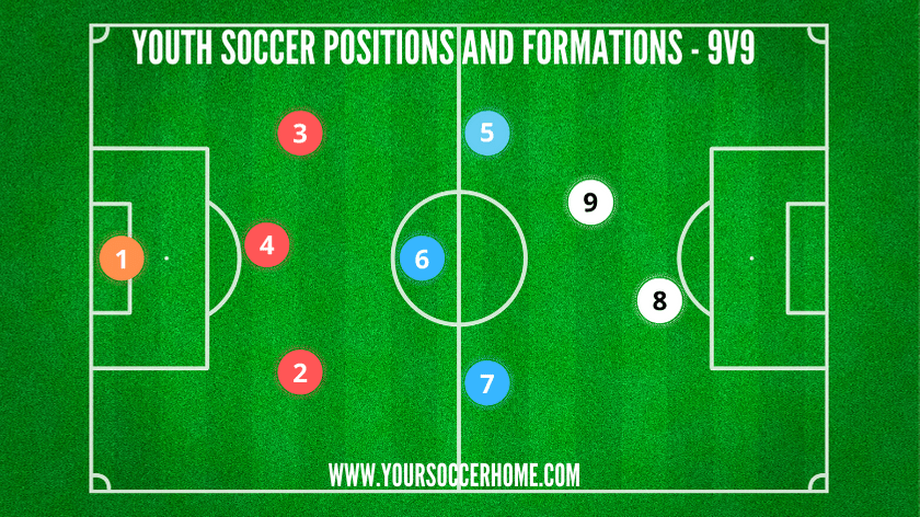 youth soccer position diagram for 9v9