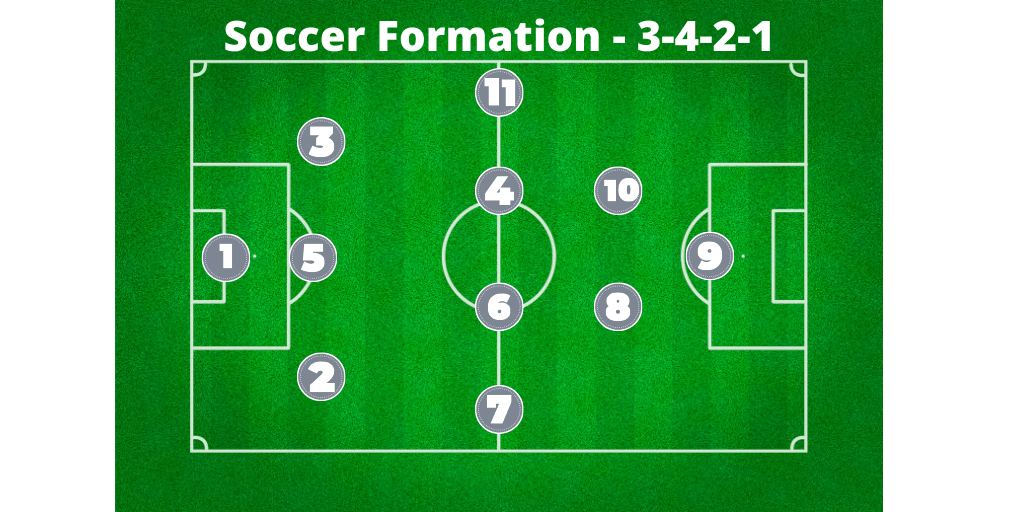 soccer formation 3-4-2-1