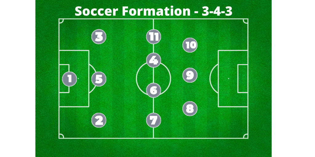 soccer formation 3-4-3