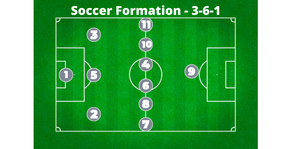 soccer formation 3-6-1