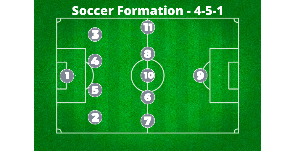 soccer formation 4-5-1
