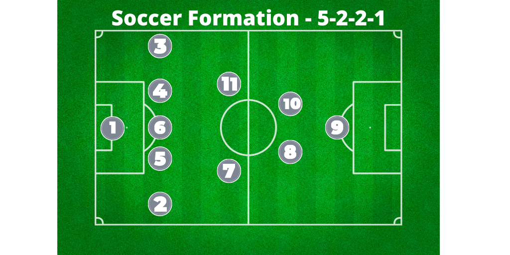 soccer formation 5-2-2-1