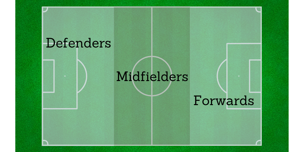main positions in soccer