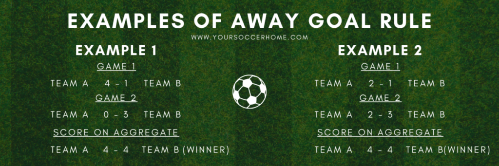 Examples of the away goal rule being used in soccer