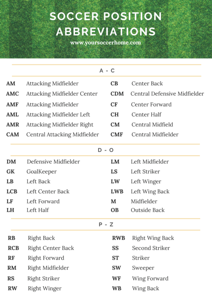 list of soccer position abbreviations infographic