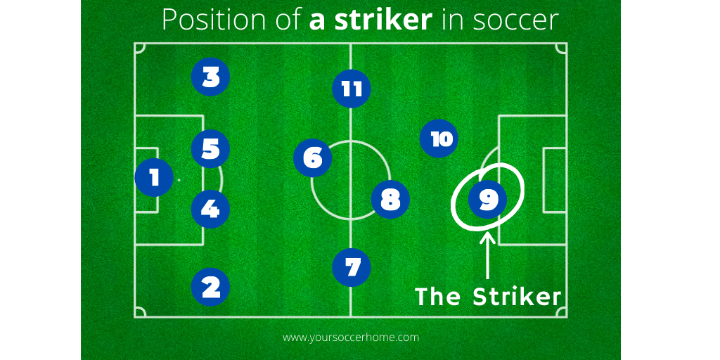 position of a striker in soccer