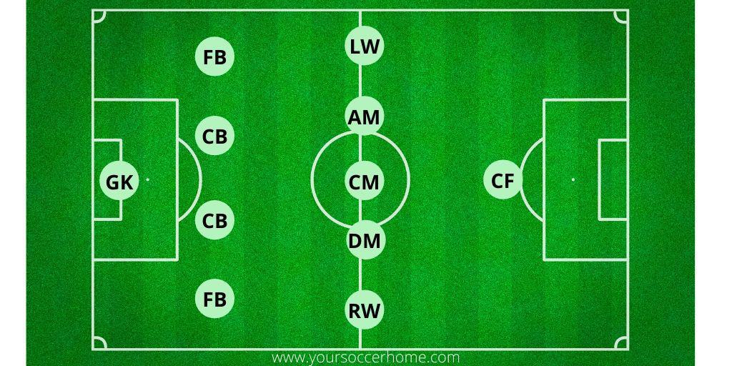 4-5-1 Soccer Formation displayed on soccer field