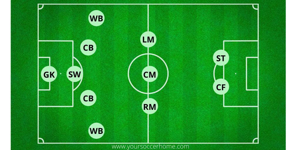 5-3-2 Soccer Formation displayed on soccer field