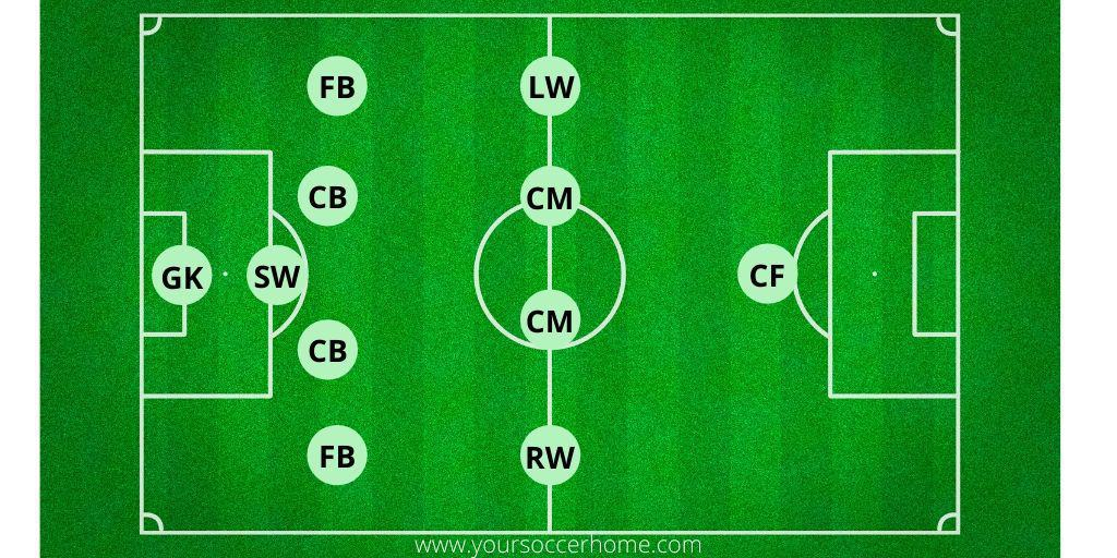 5-4-1 soccer formation