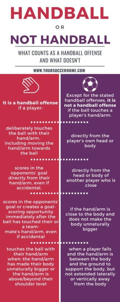 infographic of the rules of handball in soccer