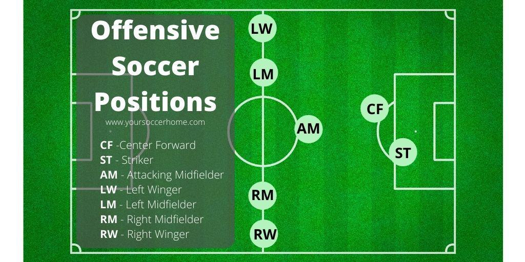 offensive soccer positions on soccer field