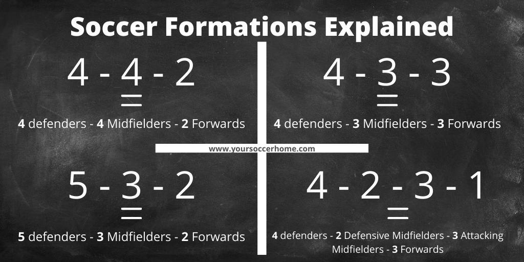 a visual explanation of Soccer formations