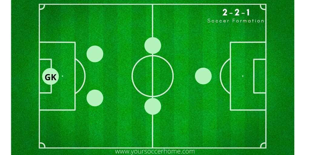 2-2-1 Soccer Formation