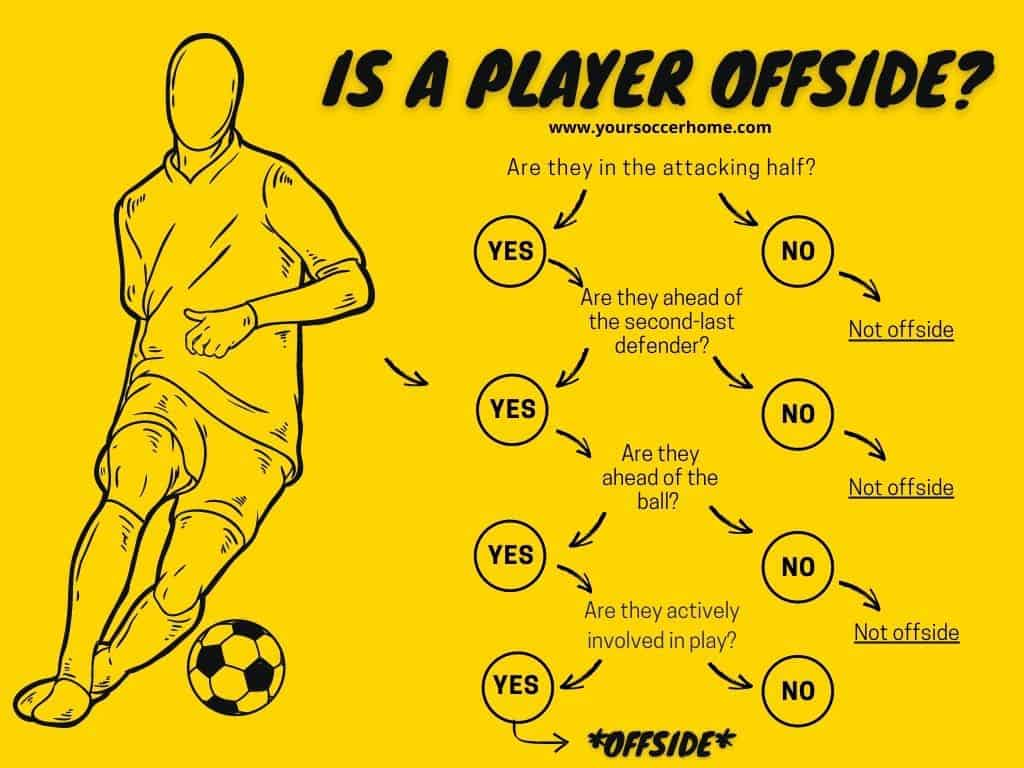 Is a player offside decision tree