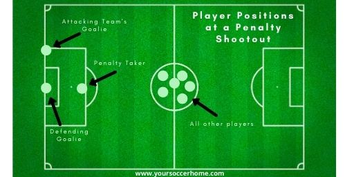 player positions at a penalty shootout